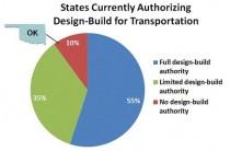 Advancing Design-Build in Oklahoma