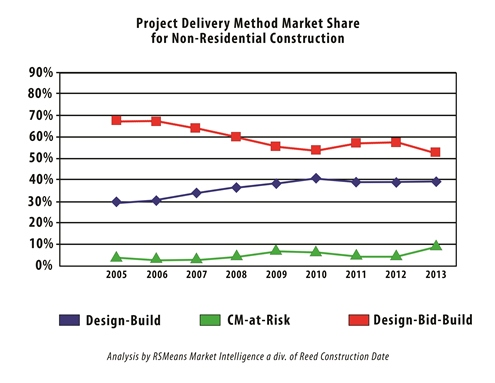 Market Share line graph__chart1_495x383